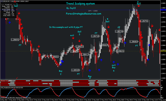 Trend Scalping Systeem