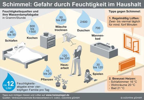 Infografik Feuchtigkeitsquellen