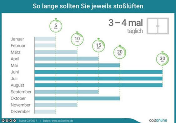 Infografik Richtig Lüften gegen Schimmel und Feuchtigkeit  Abtec Köln Bonn Düsseldorf