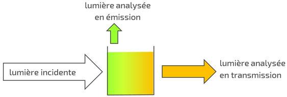 Mesure de spectre d'émission et de transmission