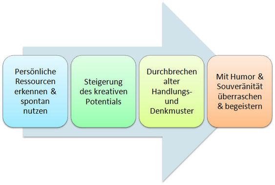 Bild: Modul Spontanität Schlagfertigkeit Training Coaching Karin Neidhart