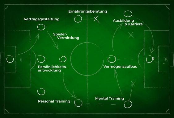 TM17 Spielerberatung für Fußball-Talente und Fußball-Profis