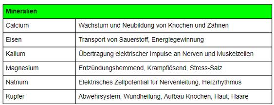 Abnehmen Schweiz