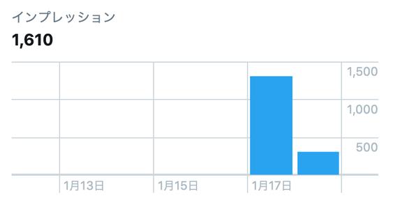デンネットTwitter広告インプレッション数