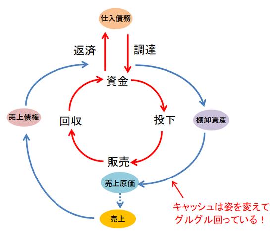 資金循環図①