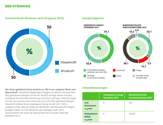 Screenshot: Der Greenpeace Energy Strommix im Überblick; Quelle: https://www.greenpeace-energy.de/privatkunden/oekostrom/tarif-oekostrom-aktiv.html