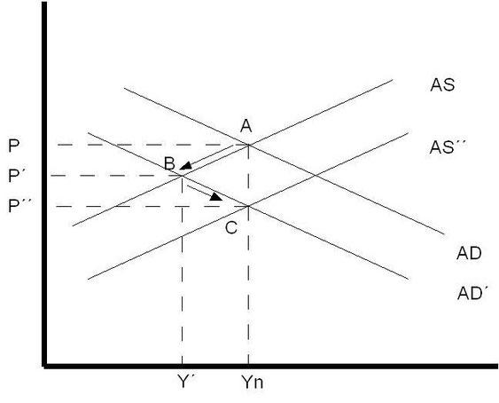 Grafik 10: Das AS-AD-Modell mit Wachstum durch fallende Preise