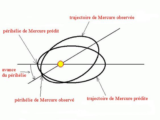 Comme pour toutes les planètes, le périhélie de Mercure tourne lentement autour du Soleil. Mais dans le cas de Mercure il va plus vite que ce que prévoit la mécanique newtonnienne.