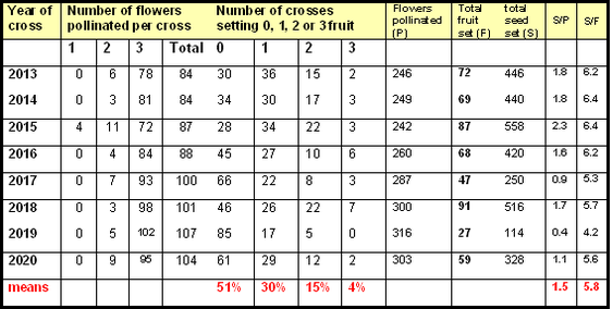 Table of apple crossing success rates at YV apple breeders