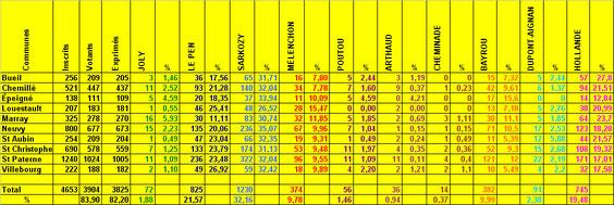 Avec les pourcentages de chaque candidat dans chaque commune