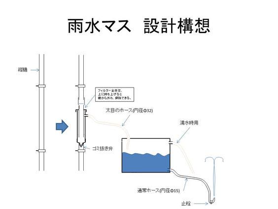 雨水マス 設計構想