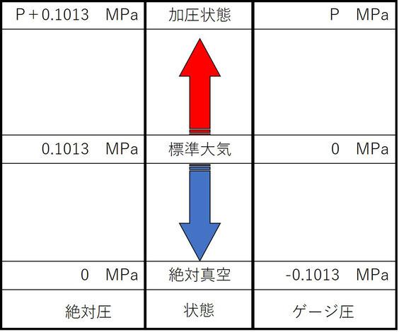 絶対圧とゲージ圧の違い、それぞれにおける大気圧についてのイメージを描いています。