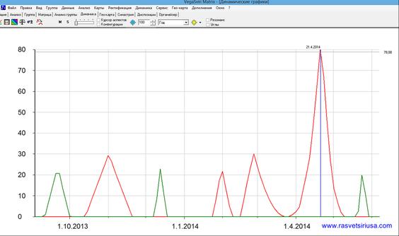 график планетных влияний на период: осень 2013 - весна 2014.