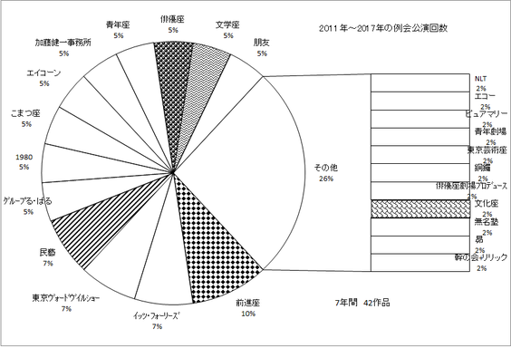 2011年~2017年の劇団別例会回数