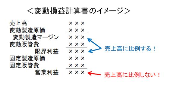 変動損益計算書のイメージ