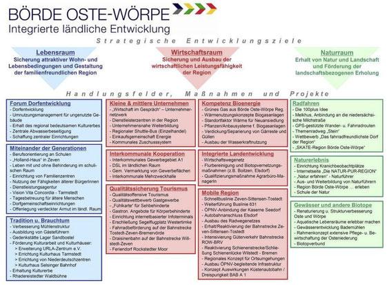 Die integrierte Entwicklungsstrategie Börde Oste-Wörpe (mit Klick vergrößern)