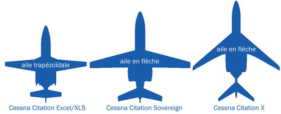 Les ailes des Cessna Citation XLS, Sovereign et X