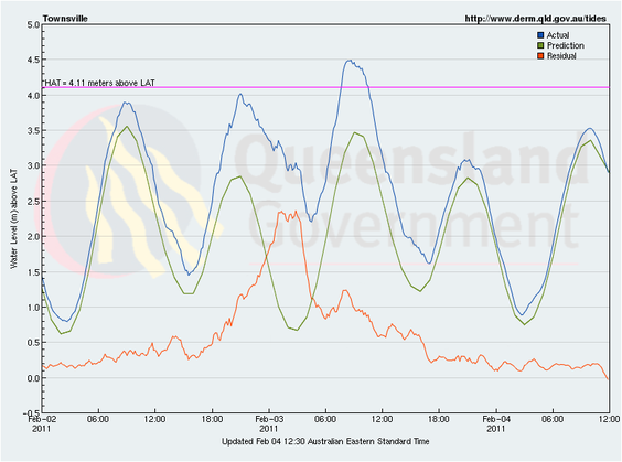 Storm tide levels during the passage of Severe Tropical Cyclone Yasi at Townsville. from www.qld.gov.au/tides ccby.
