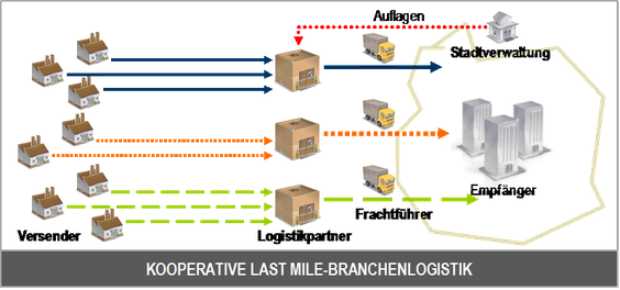 Abb.: Kooperative Last Mile Branchenlogistik, Quelle: RISC Software GmbH (Autor: R. Keber)