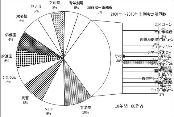 広島市民劇場2001年から2010年の劇団別公演回数