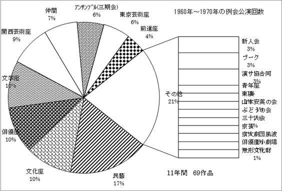 広島市民劇場1960年から1970年の劇団別公演回数