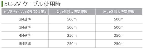 HDアナログ(TVI / AHD)用リピーター SC-MCR01 伝送距離標(5C-2V)