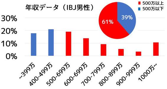 年収データ(IBJ男性)