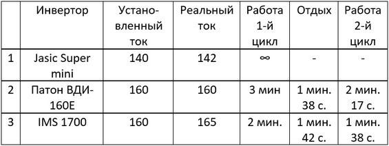 Результаты теста на производительность Патон, Jasic, IMS 1700