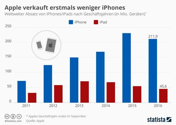 iPhone Markteinbruch, weniger iPhones verkauft, iPhone Umsatz Rückgang