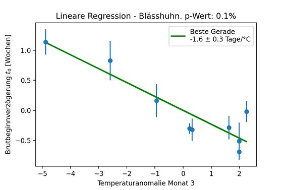 Abbildung 4: Verzögerung des Brutbeginns beim Blässhuhn als Funktion der mittleren Monatstemperatur im März des jeweiligen Jahres.