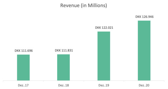 Revenue growth Novo Nordisk Stock Analysis