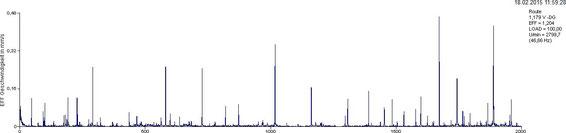 Geschwingigkeits-Frequenzspektrum, NDE, vertikal: Zahlreiche Frequenzspitzen (Peaks) sind zu sehen