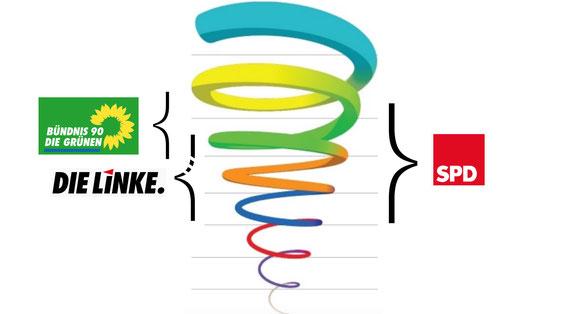 Spirale Dynamics Parteien