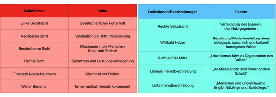 Links Rechts Definition