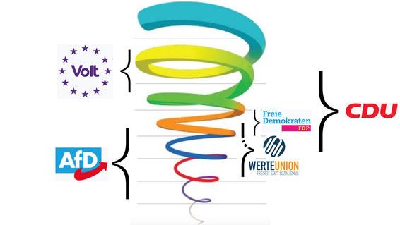 Spiral Dynamics Parteien