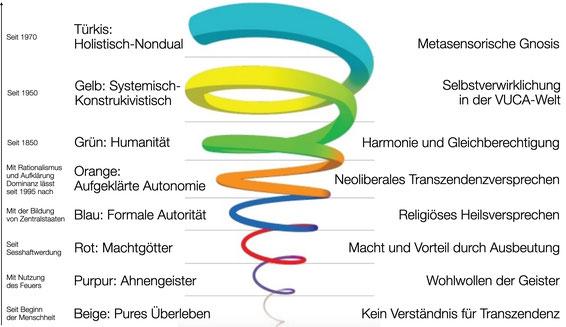 Spiral Dynamics Transzendenzversprechen