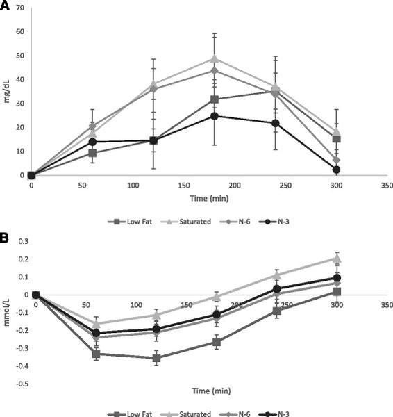 Darstellung der einzelnen Graphen veranschaulichen die Erhöhung des Endotoxinspiegels (Lipopolysaccharide) nach einer fettreichen Mahlzeit.