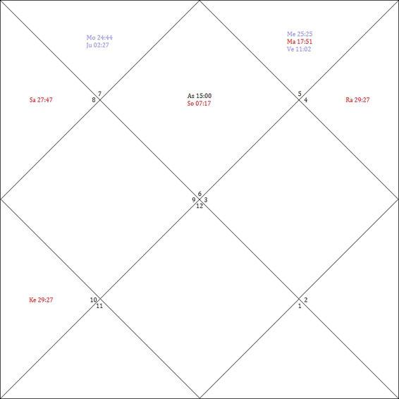 Aszendent auf 15° im Sternzeichen Jungfrau am 24.09.2017 um 8.00 Uhr (Bundestagswahl). Mars und Venus befinden sich auf dem effektiven Punkt (innerhalb 5° gemessen an der Gradzahl des Aszendenten) im 12. Haus.
