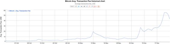 freaky finance, Bitcoin Transaktionskosten, 3-Monatschart