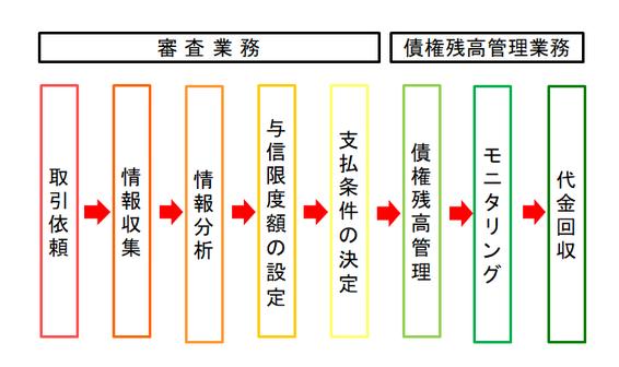 与信管理プロセスの図