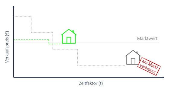 """zu teure Immobilie """"verbrennt"""" am Markt"""
