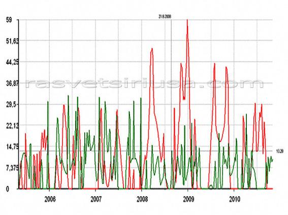 астрологический график USD за 5 лет