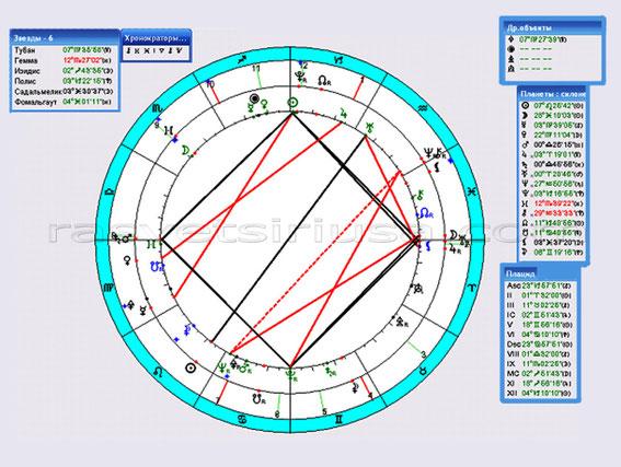 гороскоп ФРС_транзит на 06 - 07.08.2010