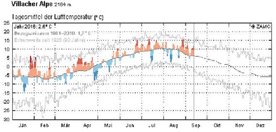 Temperaturabweichungen am Dobratsch im Jahr 2016. Kalte Phasen (blau) traten auch in diesem Sommer wieder nur in geringen kurzfristig auf. Der graue Strich am Ende stellt den 13.9.2016 dar.