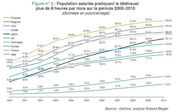 Evolution du télétravail en Europe de 2000 à 2010