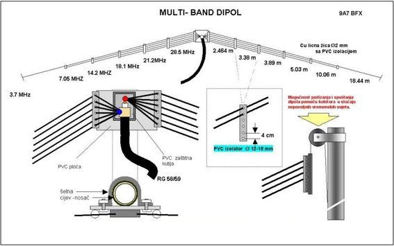 Dipolo Multibanda Benvenuti Su Officinahf
