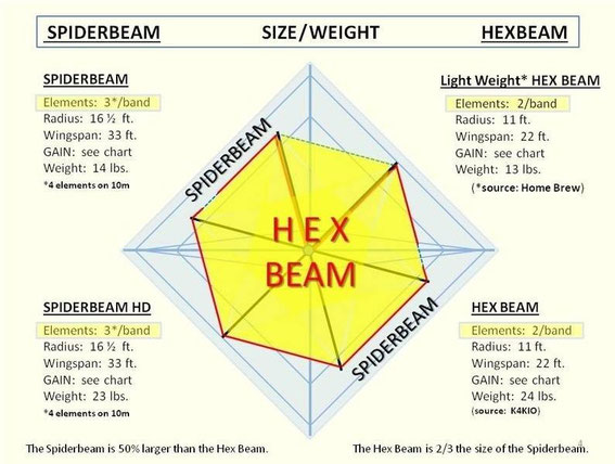 COMPARAZIONE HexBeam con Spiderbeam