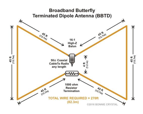 Hf Broadband Butterfly Terminated Dipole Benvenuti Su