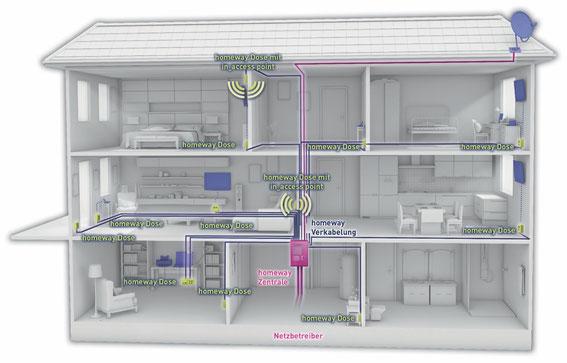 Homeway Multimedia Heimverkabelung