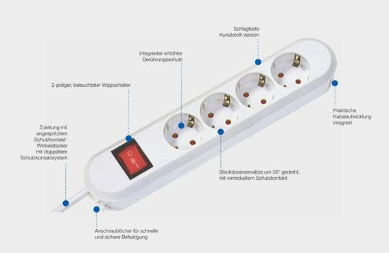 Bachmann Smart Steckdosen